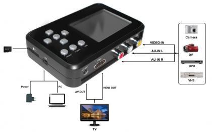 Convertisseur Vidéo Ultimate, Compatibilité tout lecteur  - Ecran LCD - Batterie lithium